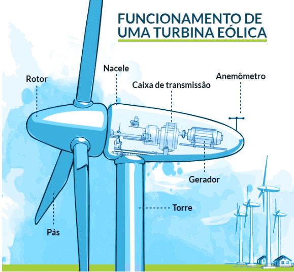 Energia eólica: componentes de um aerogerador (ilustração: A2ad)