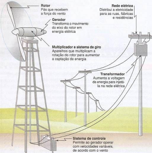 Energia eólica: esquema de uma turbina eólica e do sistema de transmissão de energia (foto: cola da web)