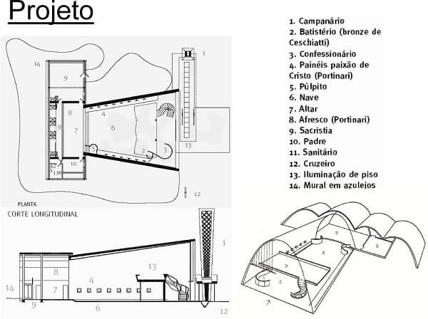 Igreja da Pampulha: desenho da planta baixa