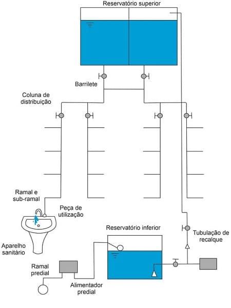 Instalação hidráulica: instalação de água fria (foto: Guia da Engenharia)