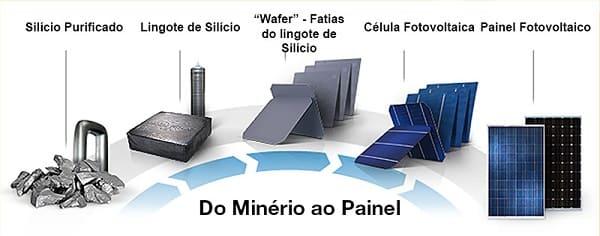 Placa solar: presença do silício na placa solar (foto: Portal Solar)