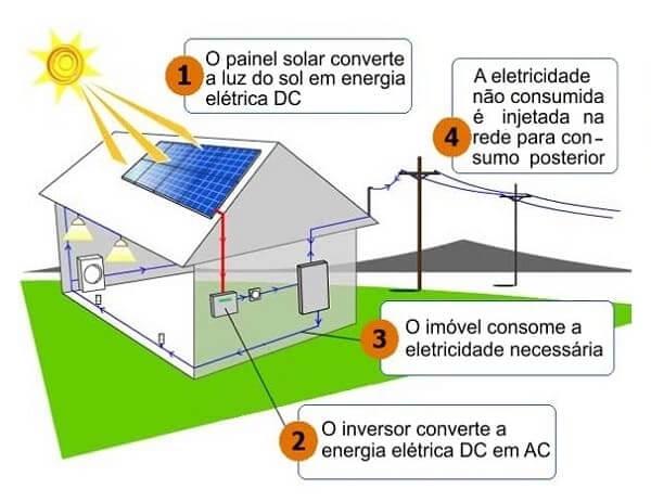 Placa solar: processo de geração de energia solar (foto: intti.com.br)