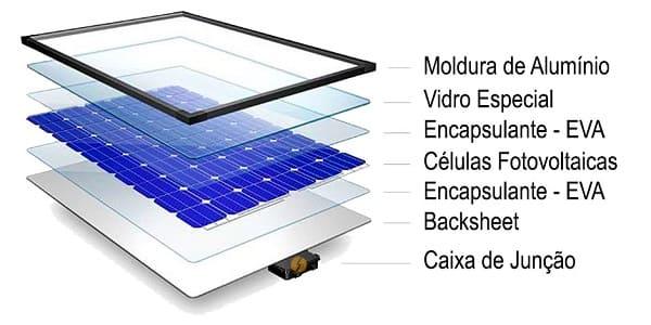 Placar solar: composição de uma placa solar (imagem: Portal Solar)