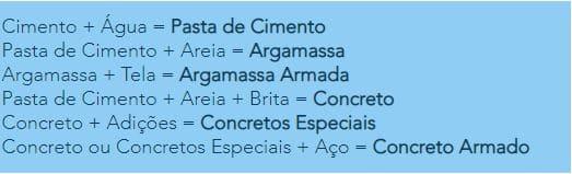 Concreto armado: exemplo de composição de argamassa e concreto (foto: Portal do Concreto)
