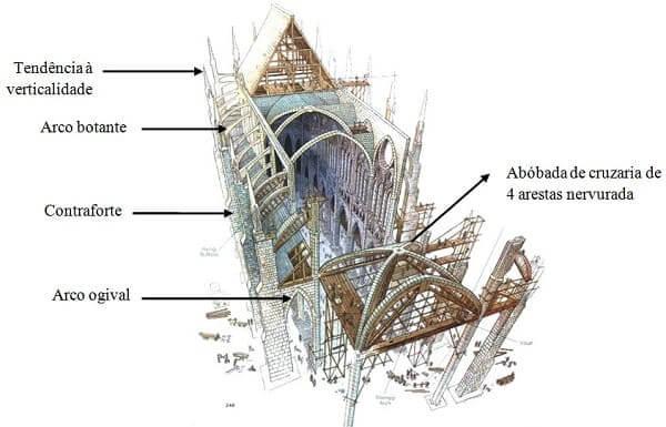 Arco ogival gótico e demais elementos que formam a estrutura de uma catedral gótica. Fonte: Pinterest