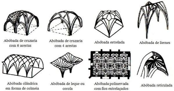 Arquitetura gótico arco ogival e abóbadas usadas no período. Fonte: Pinterest
