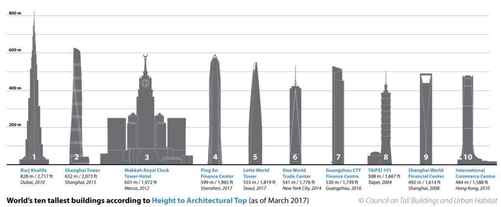 Burj Khalifa: maiores prédios do mundo (foto: Council on Tall Buildings and Urban Habitat)