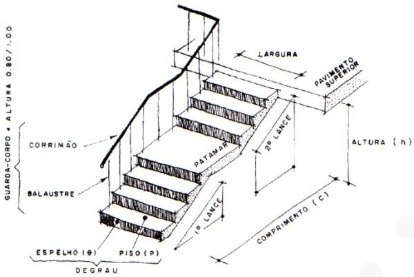 Elementos de uma escada (foto: Leiaut Dicas)