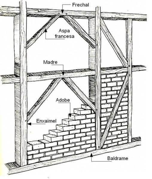 Enxaimel: prenchimento da estrutura com tijolo de adobe (foto: Pinterest)