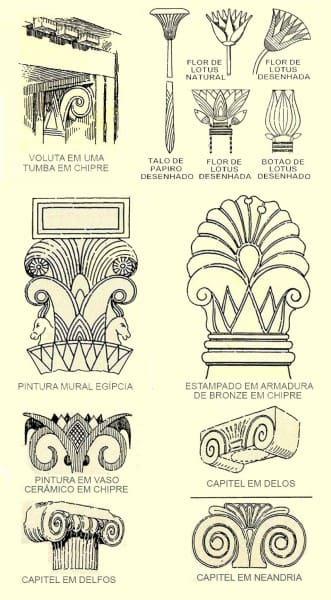 O que é ornamento? Ornamentos da arquitetura clássica (foto: Pinterest)