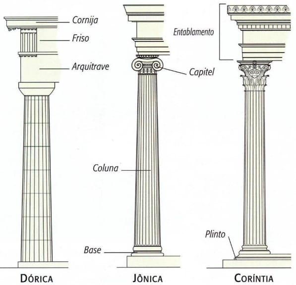 Ornamento: arquitetura grega - colunas dórica, jônica e coríntia (foto: Pinterest)