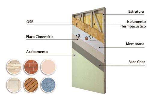Lã de Vidro em estrutura de steel frame (foto: Acartonale Construções a Seco)