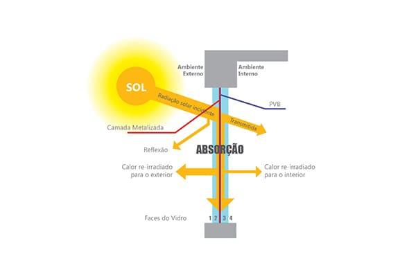Vidro refletivo: exemplo prático de absorção do calor (foto: Engenharia 360)