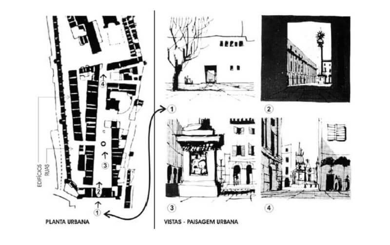Paisagem urbana desenho. Fonte: Adaptado por Adam (2007) de Cullen (1983) - Livro Paisagem Urbana - Gordon Cullen